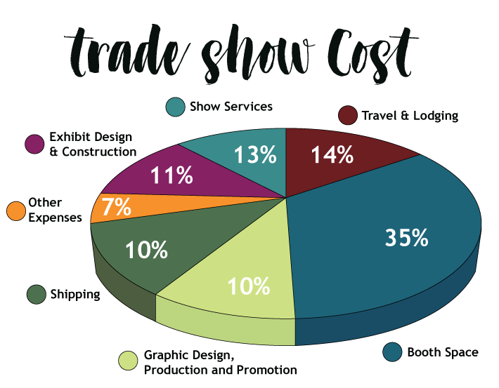 costs of exhibiting at a trade show
