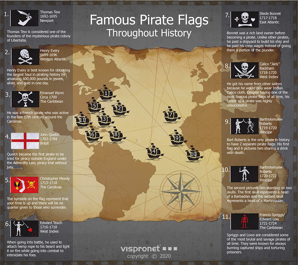Infographic detailing famous pirate flags throughout history